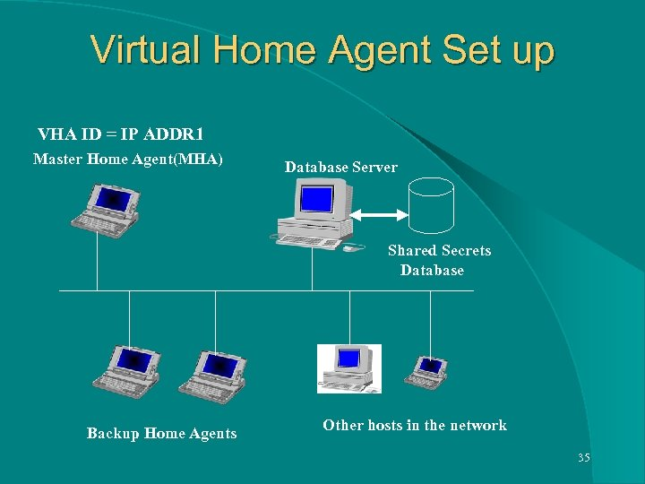 Virtual Home Agent Set up VHA ID = IP ADDR 1 Master Home Agent(MHA)
