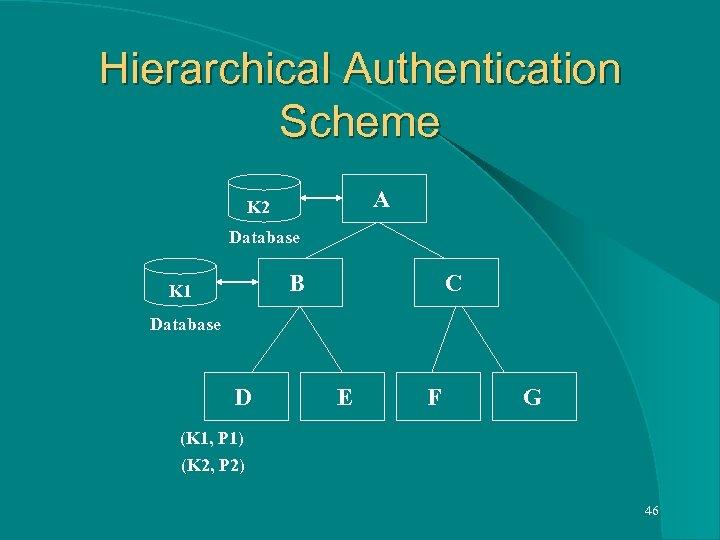 Hierarchical Authentication Scheme A K 2 Database B K 1 C Database D E