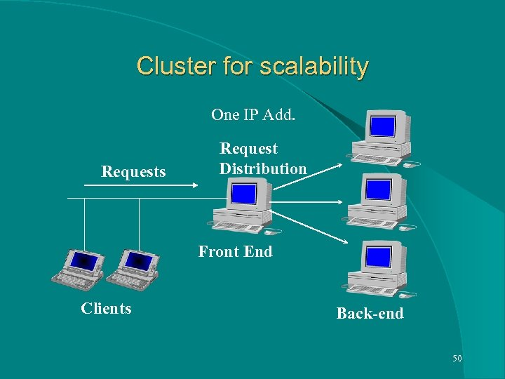 Cluster for scalability One IP Add. Requests Request Distribution Front End Clients Back-end 50