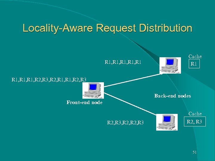 Locality-Aware Request Distribution R 1, R 1 Cache R 1, R 2, R 3,