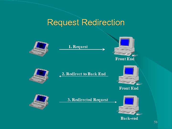 Request Redirection 1. Request Front End 2. Redirect to Back End Front End 3.