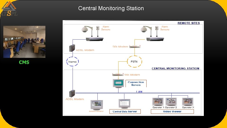 Central Monitoring Station CMS