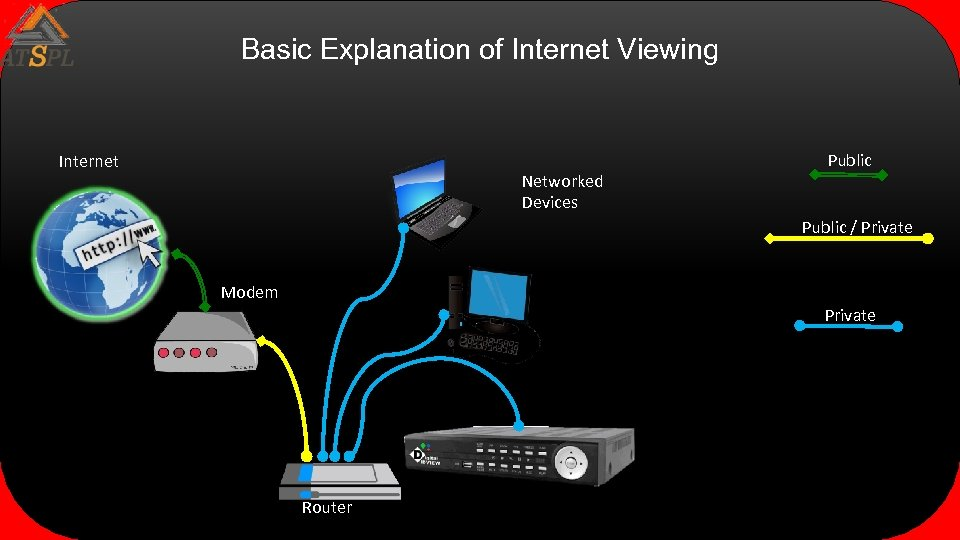 Basic Explanation of Internet Viewing Internet Networked Devices Public / Private Modem Private Router