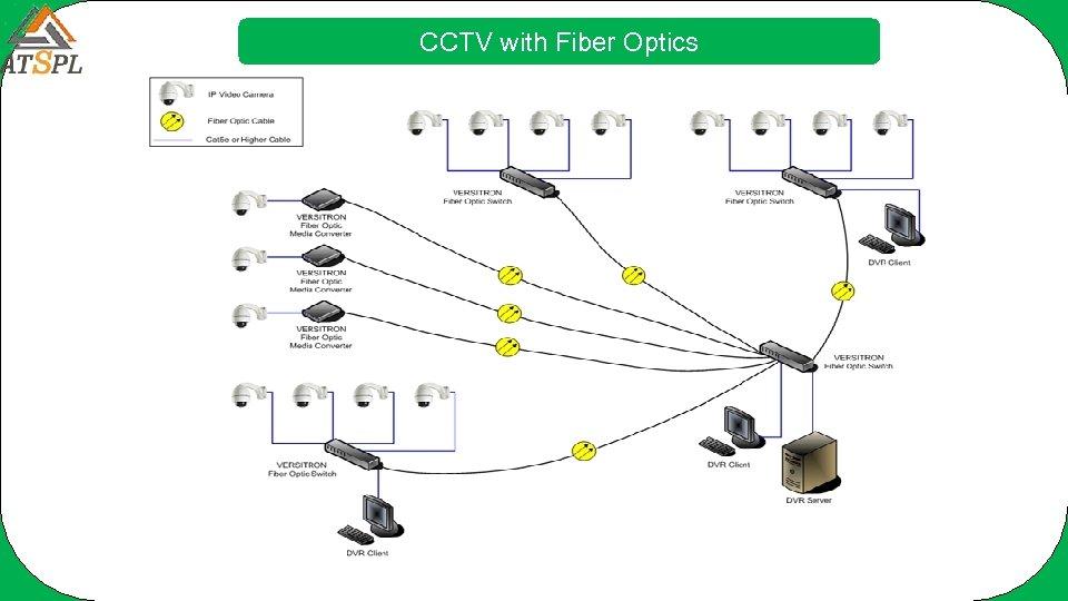 CCTV with Fiber Optics