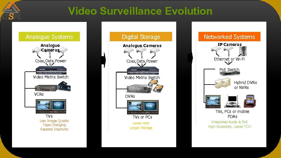 Video Surveillance Evolution Analogue Systems Digital Storage Networked Systems Analogue Cameras IP Cameras Coax,