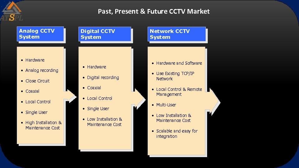Past, Present & Future CCTV Market Analog CCTV System Digital CCTV System • Hardware