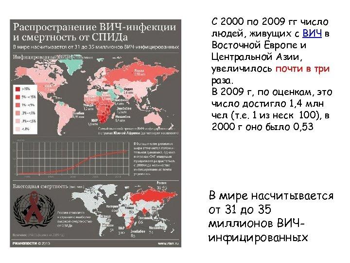 С 2000 по 2009 гг число людей, живущих с ВИЧ в Восточной Европе и