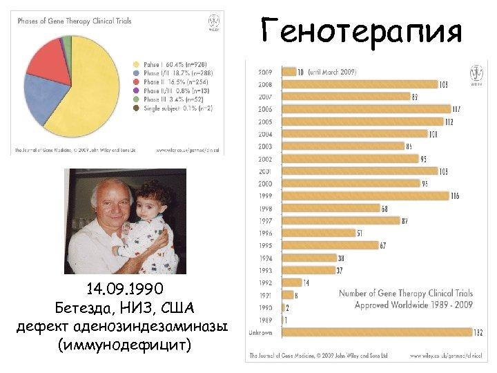Генотерапия 14. 09. 1990 Бетезда, НИЗ, США дефект аденозиндезаминазы (иммунодефицит)
