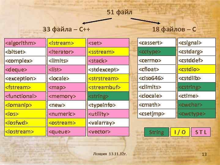 51 файл 33 файла – С++ <algorithm> <bitset> <complex> <deque> <exception> <fstream> <functional> <iomanip>