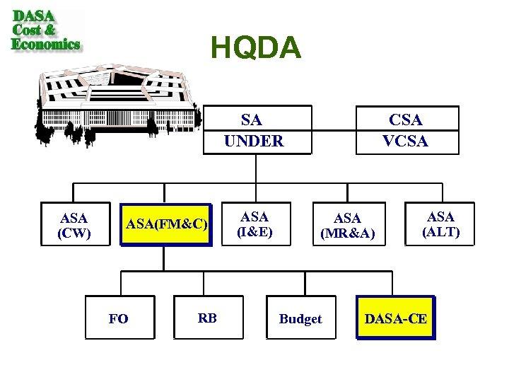 HQDA SA UNDER ASA (CW) ASA(FM&C) FO RB ASA (I&E) CSA VCSA ASA (MR&A)