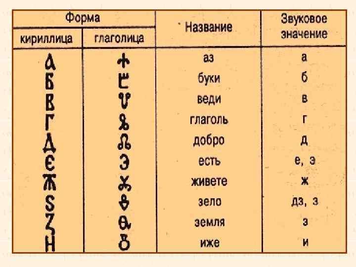 На Руси до XI–XII вв. обе азбуки существовали параллельно, затем кириллица, более простая по