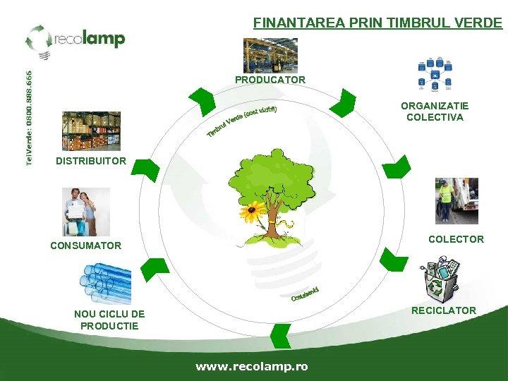 FINANTAREA PRIN TIMBRUL VERDE PRODUCATOR ORGANIZATIE COLECTIVA DISTRIBUITOR COLECTOR CONSUMATOR RECICLATOR NOU CICLU DE