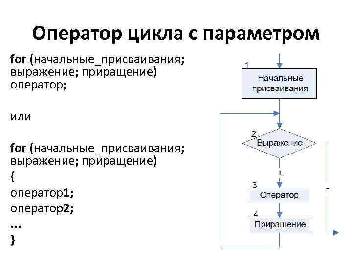 Оператор цикла с параметром for (начальные_присваивания; выражение; приращение) оператор; или for (начальные_присваивания; выражение; приращение)