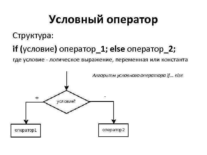 Условный оператор Структура: if (условие) оператор_1; else оператор_2; где условие - логическое выражение, переменная