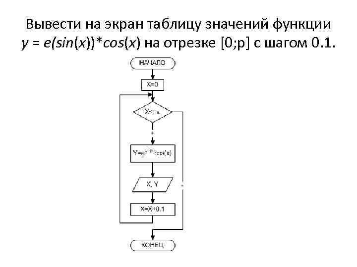 Вывести на экран таблицу значений функции y = e(sin(x))*cos(x) на отрезке [0; p] с