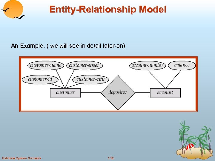 Entity-Relationship Model An Example: ( we will see in detail later-on) Database System Concepts