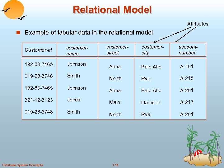 Relational Model Attributes n Example of tabular data in the relational model Customer-id customername