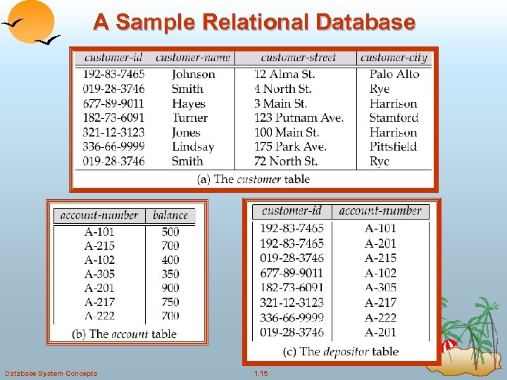 A Sample Relational Database System Concepts 1. 15