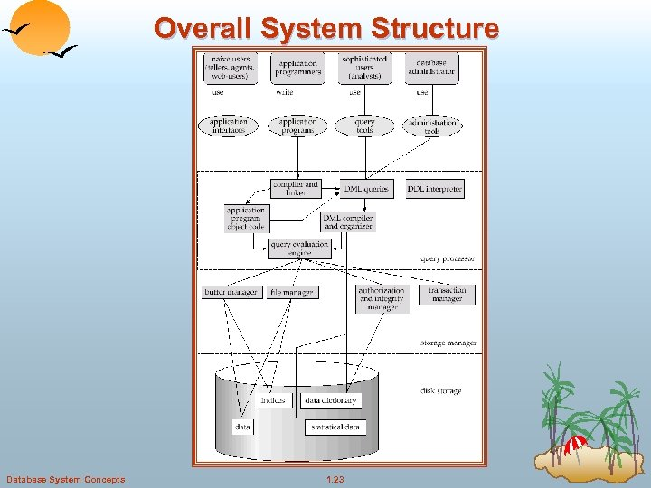 Overall System Structure Database System Concepts 1. 23