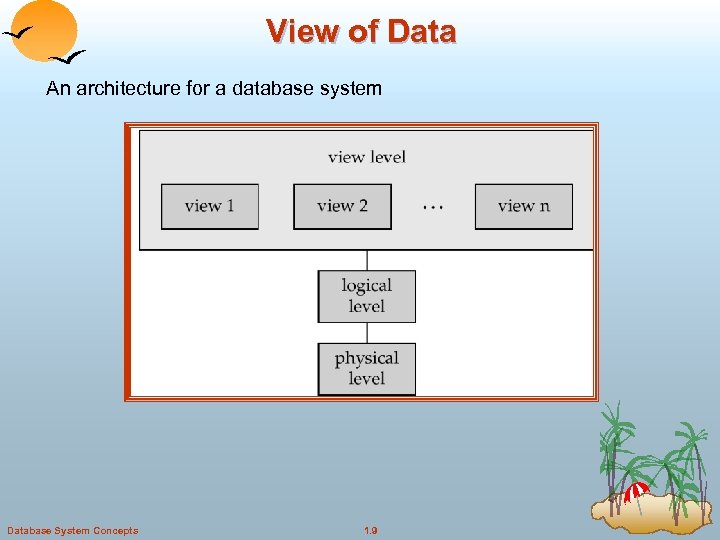 View of Data An architecture for a database system Database System Concepts 1. 9