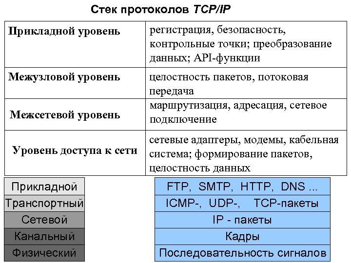 Стек протоколов TCP/IP Прикладной уровень регистрация, безопасность, контрольные точки; преобразование данных; API-функции Межузловой уровень