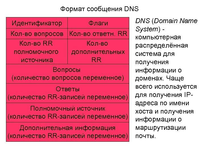 Формат сообщения DNS Идентификатор Флаги Кол-во вопросов Кол-во ответн. RR Кол-во ответных полномочного дополнительных