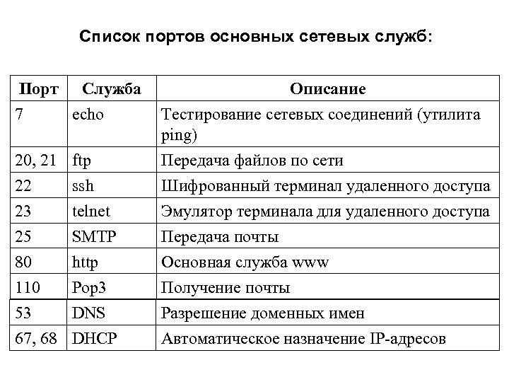Список портов основных сетевых служб: Порт 7 Служба echo Описание 20, 21 ftp Тестирование