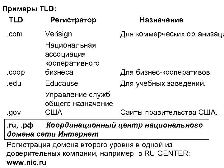 Примеры TLD: TLD Регистратор. com . coop. edu . gov Verisign Национальная ассоциация кооперативного