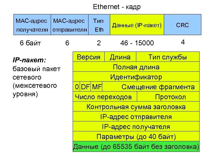 Ethernet - кадр MAC-адрес получателя отправителя 6 байт IP-пакет: базовый пакет сетевого (межсетевого уровня)