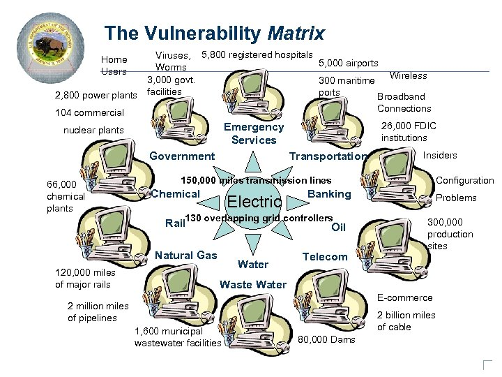 The Vulnerability Matrix Viruses, 5, 800 registered hospitals 5, 000 airports Worms Wireless 3,