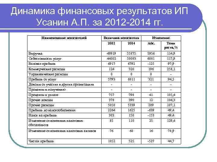 Динамика финансовых результатов ИП Усанин А. П. за 2012 -2014 гг. Наименование показателей Величина