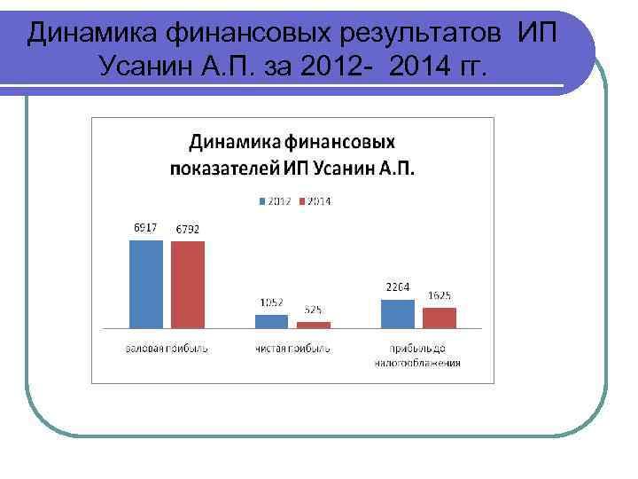 Динамика финансовых результатов ИП Усанин А. П. за 2012 - 2014 гг.