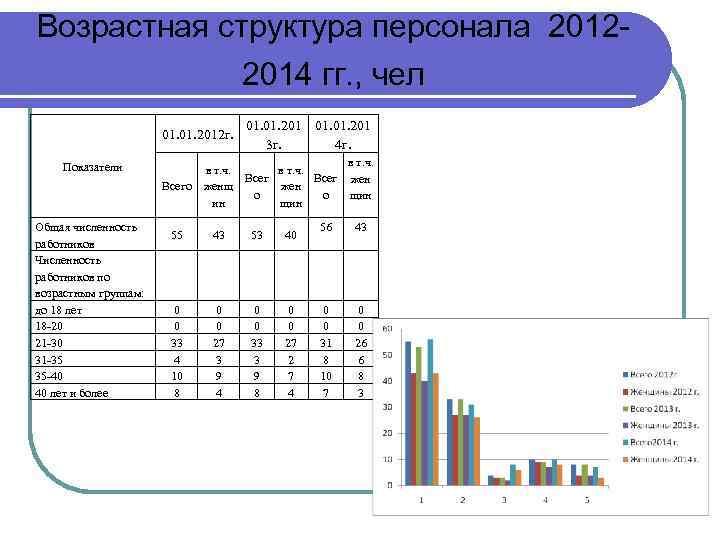 Возрастная структура персонала 20122014 гг. , чел 01. 2012 г. Показатели Всего Общая численность