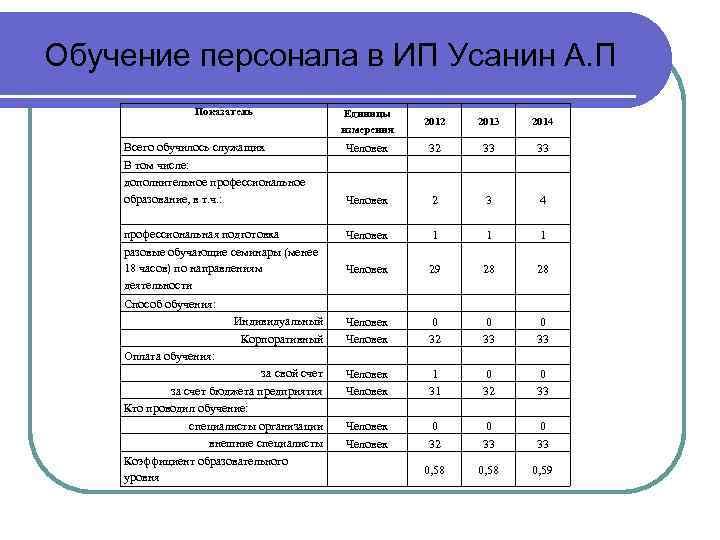 Обучение персонала в ИП Усанин А. П Показатель Единицы измерения 2012 2013 2014 Всего