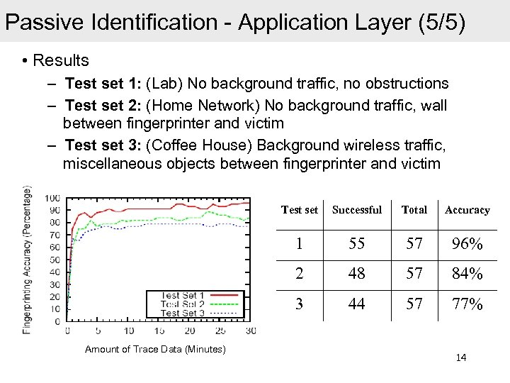 Passive Identification - Application Layer (5/5) • Results – Test set 1: (Lab) No