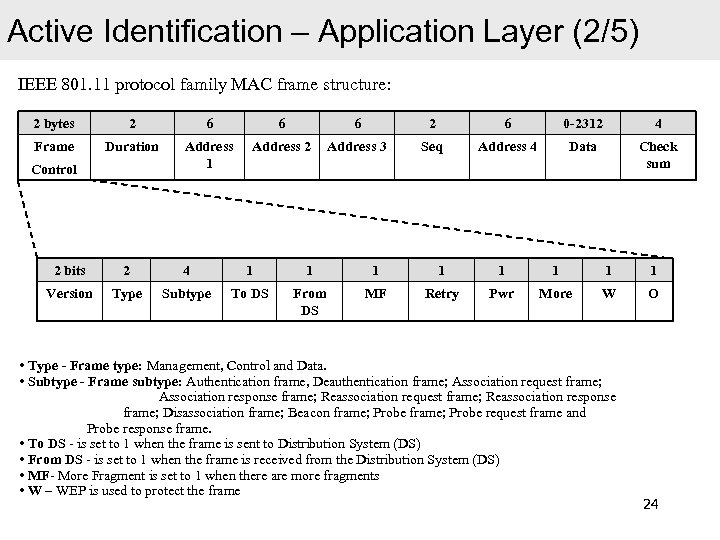 Active Identification – Application Layer (2/5) IEEE 801. 11 protocol family MAC frame structure: