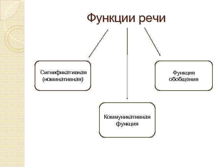 Картинки функция речи