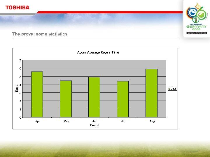 The prove: some statistics Apem Average Repair Time 7 6 Days 5 4 3