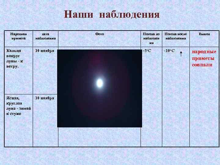 Наши наблюдения Народная примета Кольцо вокруг луны - к ветру. дата наблюдения 10 ноября