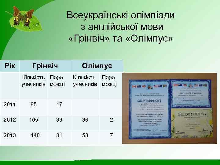 Всеукраїнські олімпіади з англійської мови «Грінвіч» та «Олімпус» Рік Грінвіч Кількість Пере учасників можці