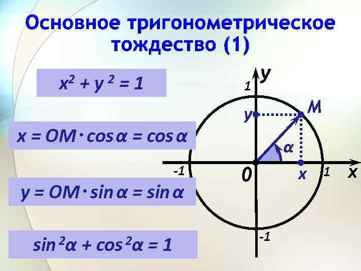 Основное тригонометрическое тождество (1) y 2+y 2=1 x = ОM ∙ cos α =