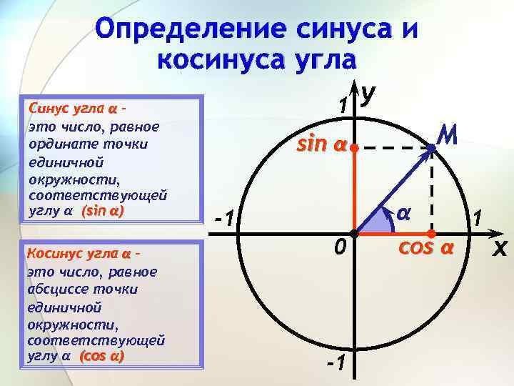 Определение синуса и косинуса угла y Синус угла α – 1 это число, равное