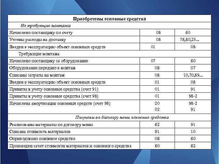 Приобретены основные средства Не требующие монтажа Начислено поставщику по счету 08 60 Учтены расходы