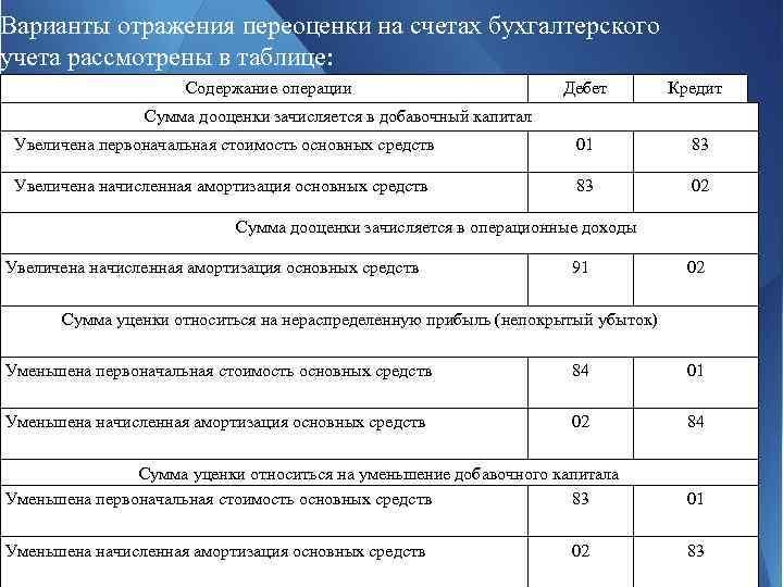 Варианты отражения переоценки на счетах бухгалтерского учета рассмотрены в таблице: Содержание операции Дебет Кредит