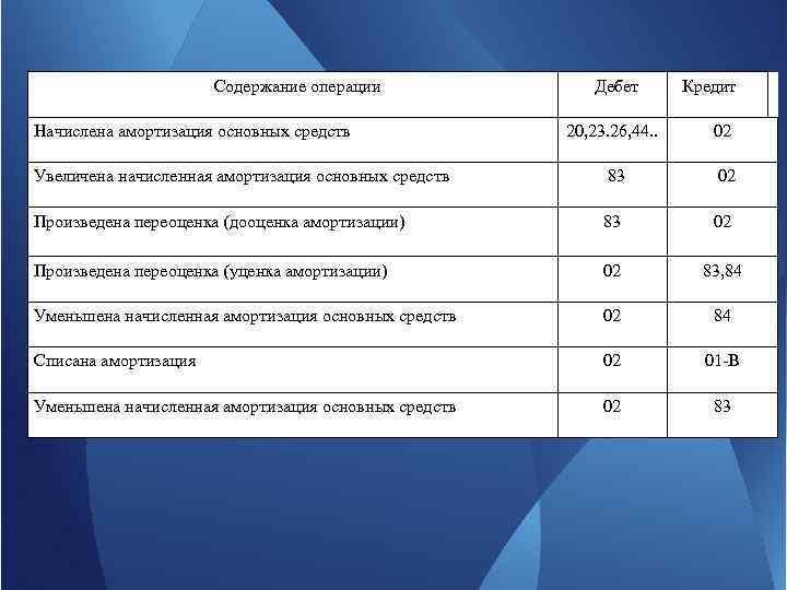 Содержание операции Начислена амортизация основных средств Дебет Кредит 20, 23. 26, 44. . 02
