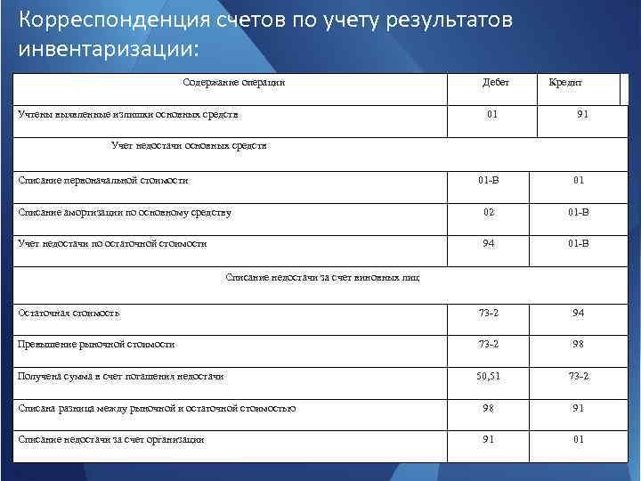 Корреспонденция счетов по учету результатов инвентаризации: Содержание операции Учтены выявленные излишки основных средств Дебет