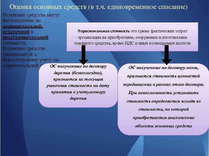 Оценка основных средств (в т. ч. единовременное списание) Основные средства могут быть оценены по