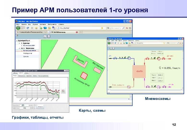 Пример АРМ пользователей 1 -го уровня Кузнецкий р-н г. Кузнецк п. г. т. Верхозим