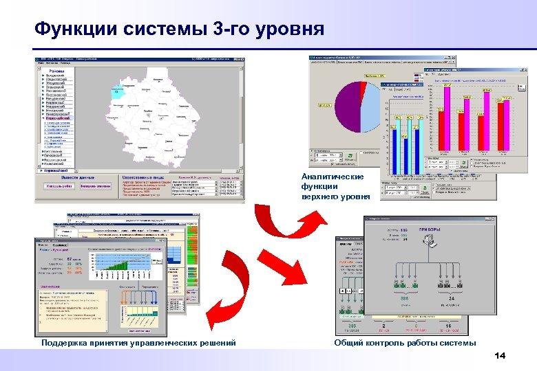Функции системы 3 -го уровня Аналитические функции верхнего уровня Поддержка принятия управленческих решений Общий