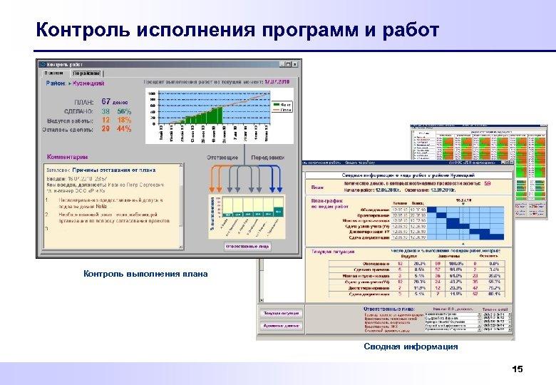 Контроль исполнения программ и работ Контроль выполнения плана Сводная информация 15